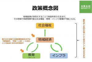 政策概念図
