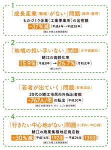 解決する鯖江の4大問題